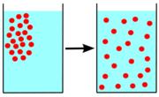 Diffusion.svg